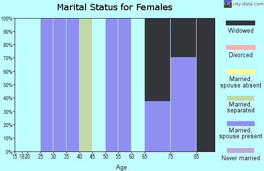 Zip code 73720 marital status for females