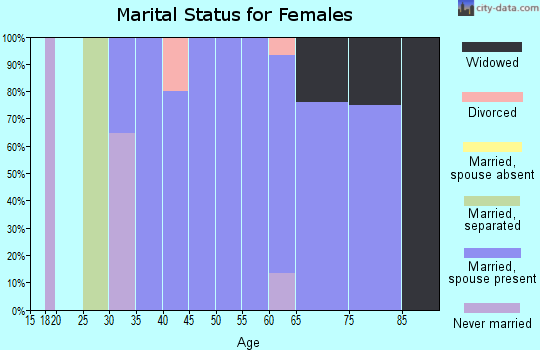 Zip code 73736 marital status for females