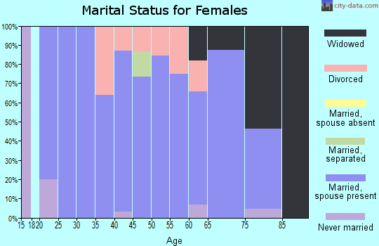 Zip code 73832 marital status for females