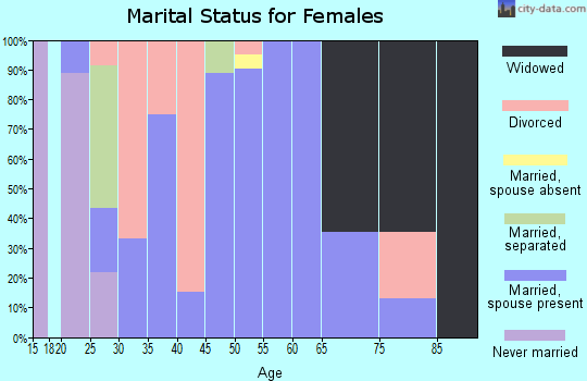 Zip code 73842 marital status for females