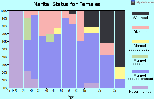 Zip code 73858 marital status for females