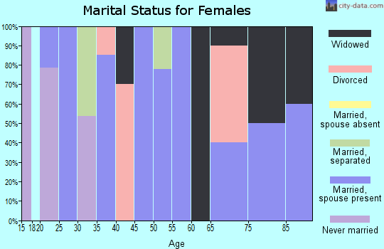 Zip code 73944 marital status for females