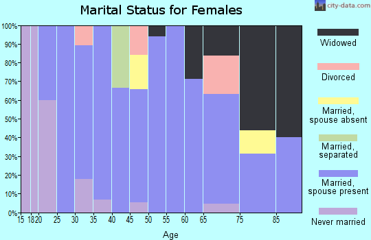 Zip code 73949 marital status for females