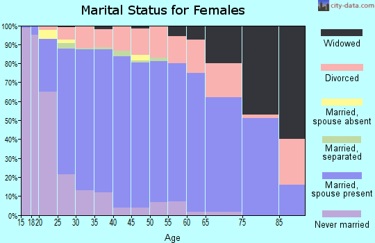 Zip code 74008 marital status for females