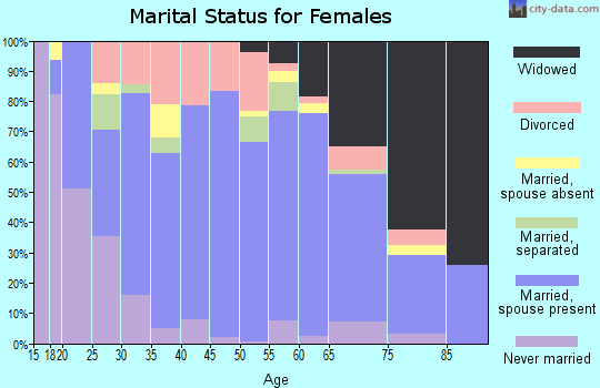 Zip code 74010 marital status for females