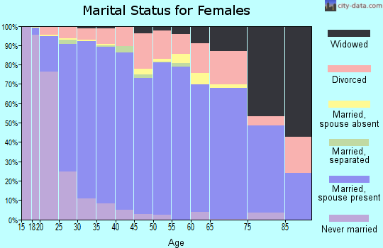 Zip code 74014 marital status for females