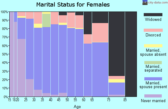 Zip code 74015 marital status for females