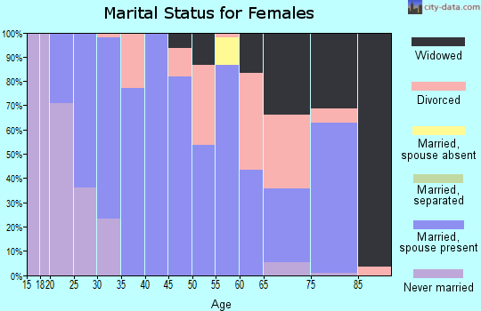 Zip code 74029 marital status for females