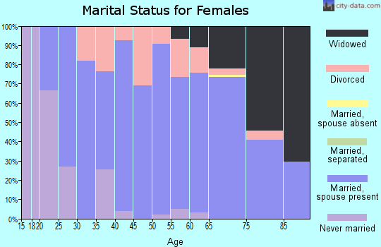 Zip code 74032 marital status for females