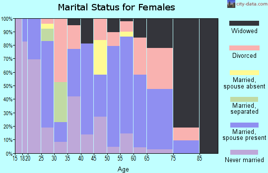 Zip code 74035 marital status for females