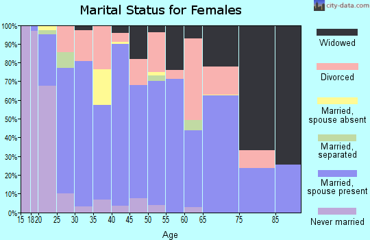 Zip code 74036 marital status for females