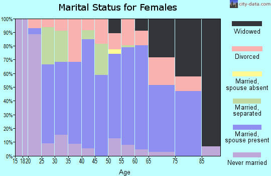 Zip code 74048 marital status for females