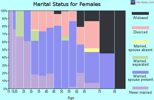 Zip code 74056 marital status for females