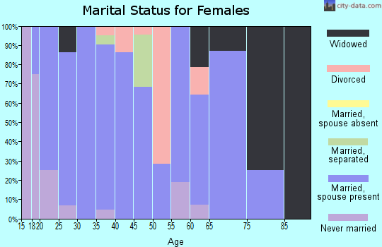 Zip code 74060 marital status for females