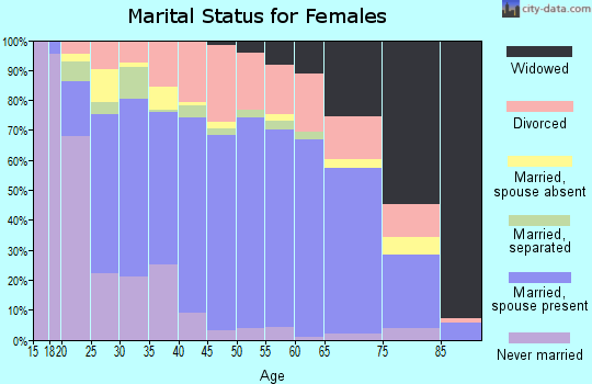 Zip code 74066 marital status for females