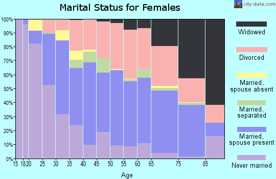 Zip code 74105 marital status for females