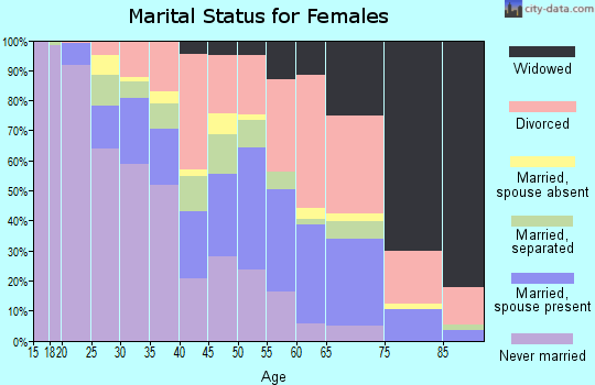 Zip code 74106 marital status for females