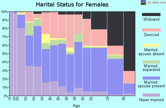 Zip code 74107 marital status for females