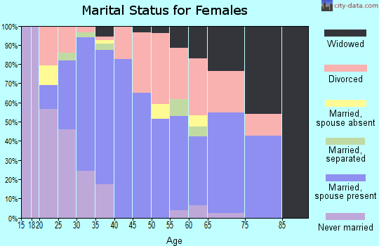 Zip code 74108 marital status for females