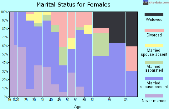 Zip code 74116 marital status for females