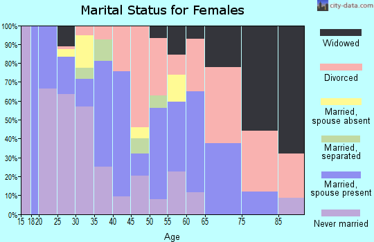 Zip code 74119 marital status for females