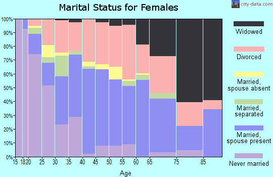 Zip code 74127 marital status for females