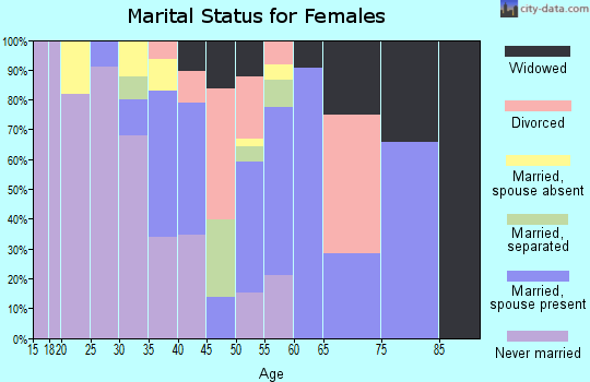 Zip code 74130 marital status for females