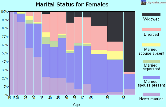 Zip code 74136 marital status for females