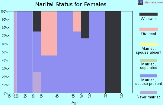 Zip code 74335 marital status for females