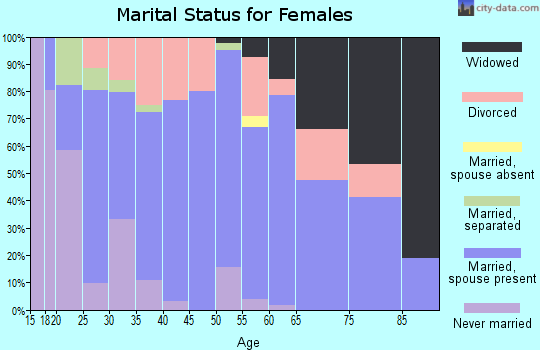 Zip code 74337 marital status for females