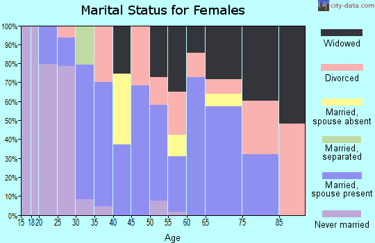 Zip code 74342 marital status for females