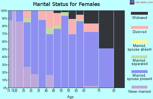 Zip code 74343 marital status for females