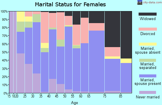 Zip code 74344 marital status for females