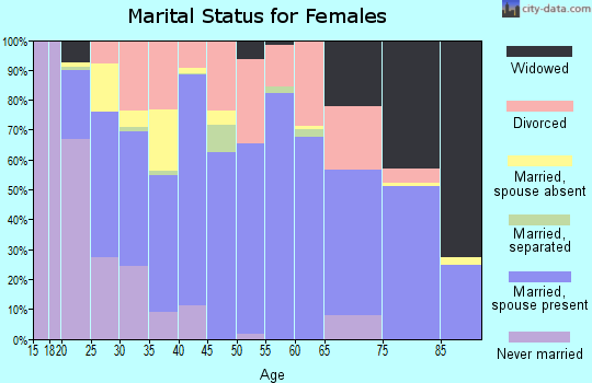 Zip code 74346 marital status for females