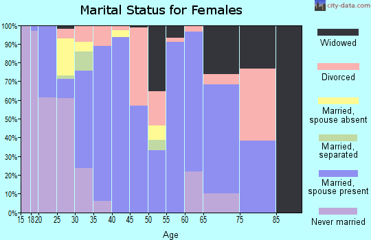 Zip code 74347 marital status for females