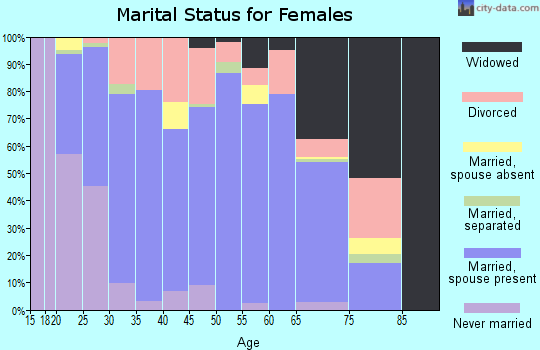 Zip code 74352 marital status for females