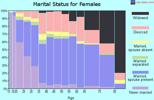 Zip code 74354 marital status for females