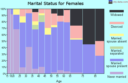 Zip code 74363 marital status for females