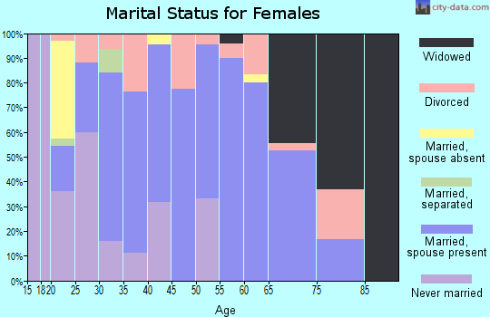 Zip code 74364 marital status for females