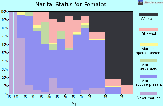 Zip code 74365 marital status for females