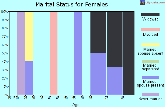 Zip code 74368 marital status for females
