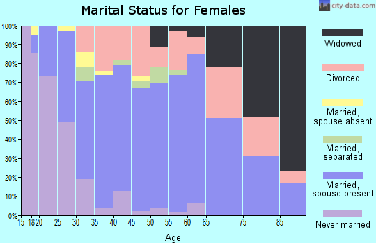 Zip code 74421 marital status for females