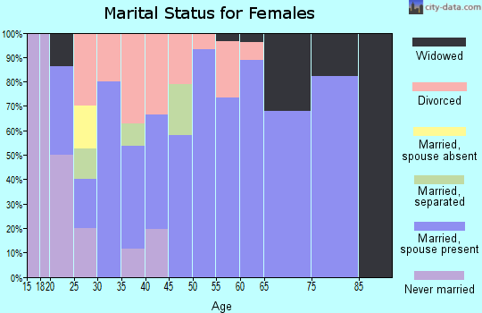 Zip code 74423 marital status for females