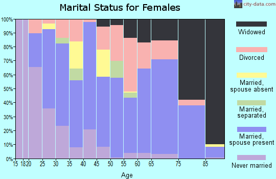 Zip code 74426 marital status for females