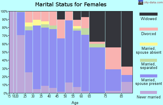 Zip code 74429 marital status for females