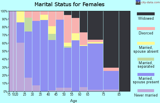 Zip code 74434 marital status for females