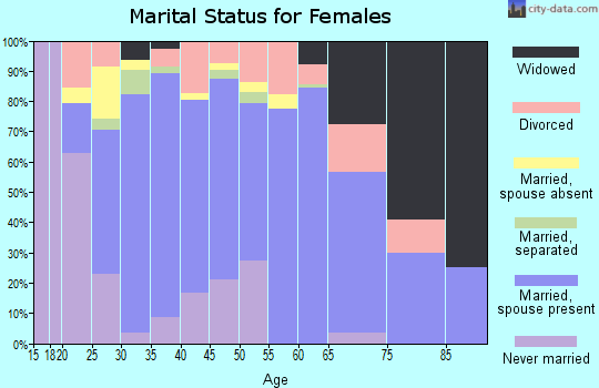 Zip code 74436 marital status for females