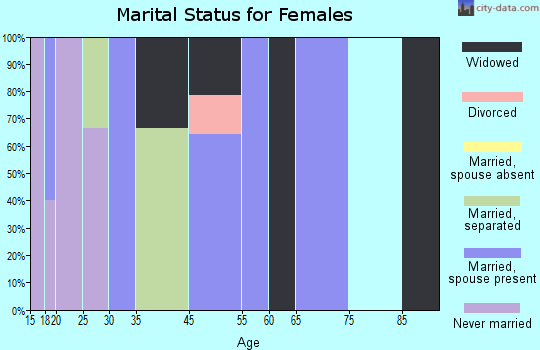 Zip code 74440 marital status for females