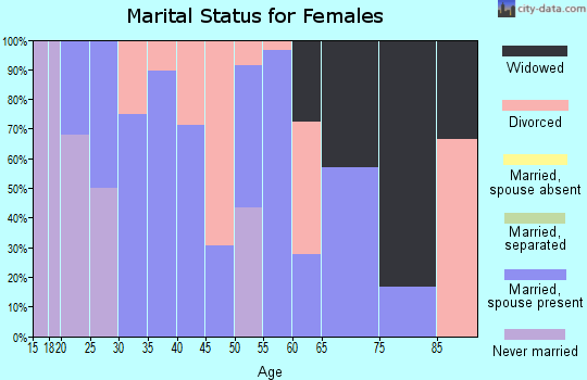 Zip code 74446 marital status for females