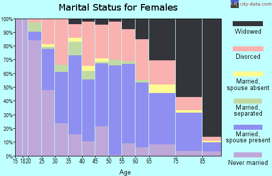 Zip code 74447 marital status for females